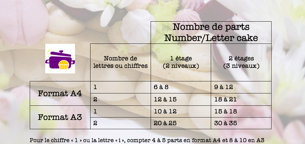 Number Cake Letter Cake Mode D Emploi Cook Shop Le Blog